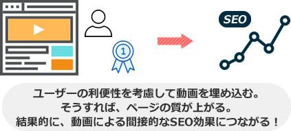 ユーザーの利便性を考慮して動画を埋め込む。 そうすれば、ページの質が上がる。 結果的に、動画による間接的なSEO効果につながる!