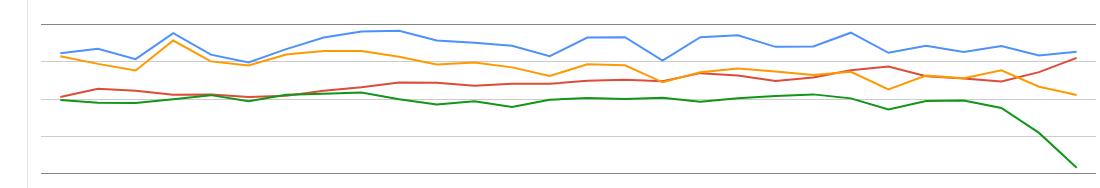 Googleのウェブマスターヘルプフォーラム サーチコンソール急下落事例