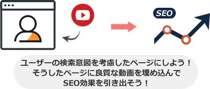 ユーザーの検索意図を考慮したページにしよう! そうしたページに良質な動画を埋め込んで SEO効果を引き出そう!