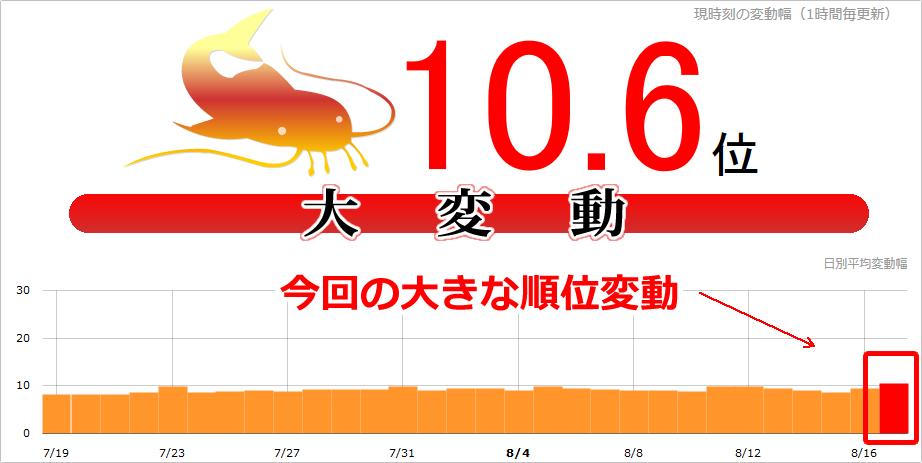 【SEO速報】Google大変動!本日(2017年8月17日)にnamazで10.6位、日本・海外一部で観測
