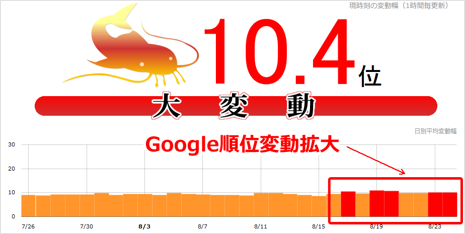 【続報】Google順位変動拡大!本日(2017年8月24日)もnamazで10.2位、海外でも拡大