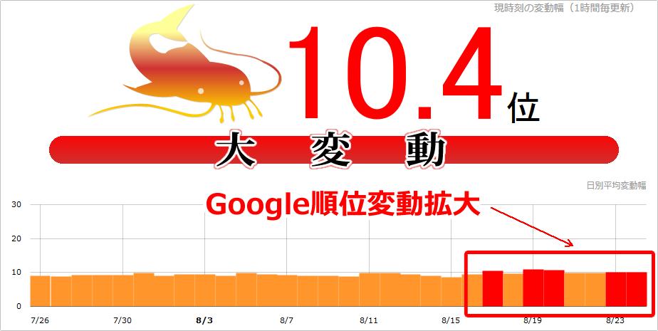 【SEO続報】Google順位変動拡大!本日(2017年8月24日)もnamazで10.2位、海外でも拡大