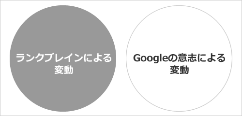 「ランクブレインによる変動」もしくは、「Googleの意志による変動」
