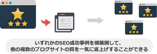 いずれかのSEO成功事例を横展開して、他の複数のブログサイトの質を一気に底上げすることができる