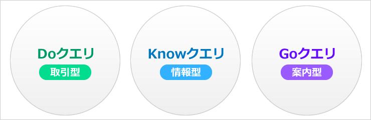 上位サイトの検索タイプ(Doクエリ:取引型、Knowクエリ:情報型、Goクエリ:案内型)