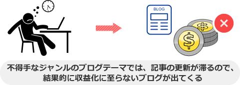 不得手なジャンルのブログテーマでは、記事の更新が滞るので、 結果的に収益化に至らないブログが出てくる