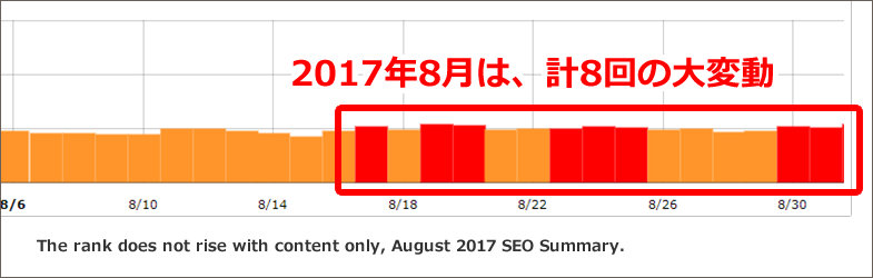 コンテンツだけでは順位が上がらない、2017年8月SEOまとめ