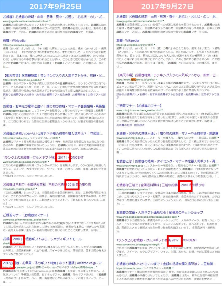 SEO対策の開始が早いキーワード「お歳暮」の検索結果