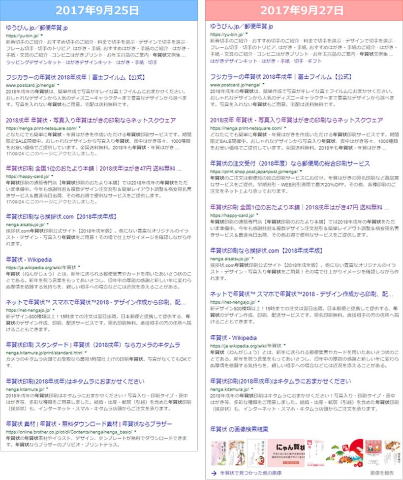 SEO対策の開始が早いキーワード「年賀状」の検索結果