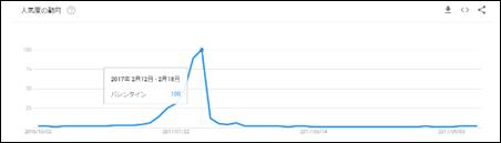 2月に増加する検索キーワード「バレンタイン」