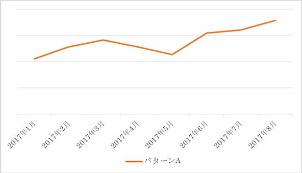 2017年8月の被リンク効果上昇実績①