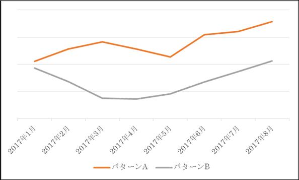 2017年8月の被リンク効果上昇実績②