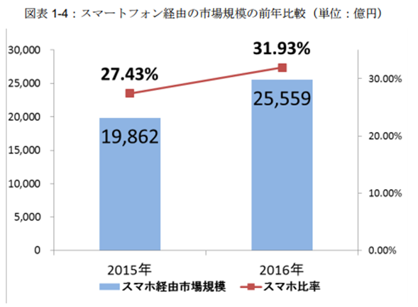 ネット通販の市場規模(スマホ経由) イメージ②