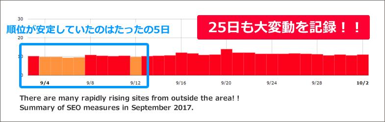 圏外から急上昇サイトが多数あり!!2017年9月のSEO対策まとめ
