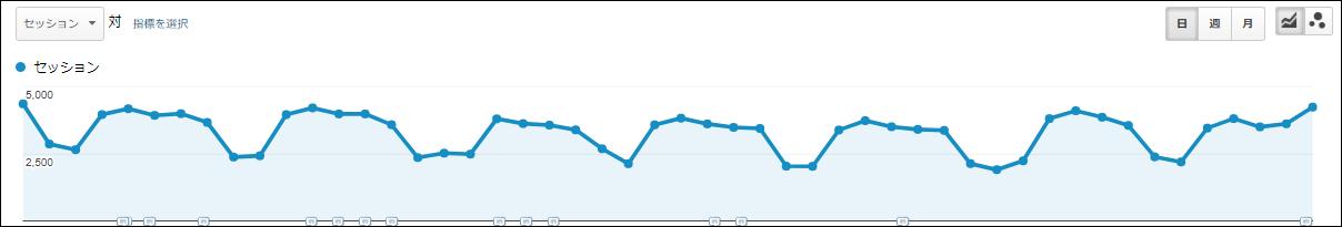 SEOによるサイト集客成果