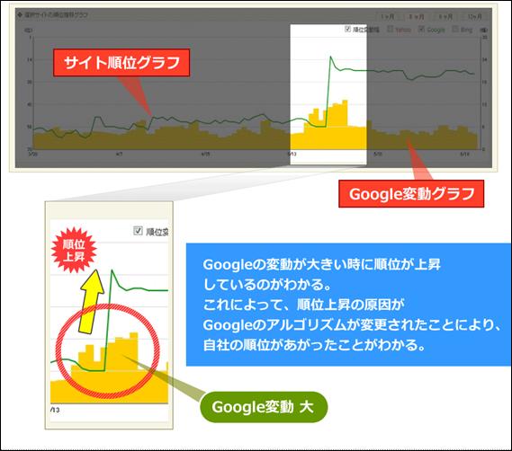 BULLでGoogle順位変動幅も同時にチェック