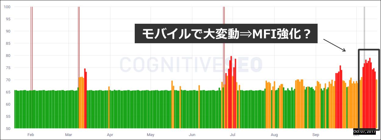 Cognitive SEO 順位変動