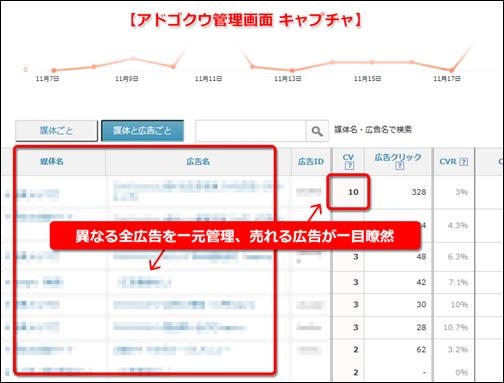 WEBマーケティングに利用するツール:adgocoo
