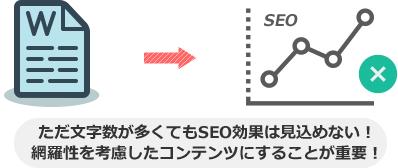 ただ文字数が多くてもSEO効果は見込めない! 網羅性を考慮したコンテンツにすることが重要!