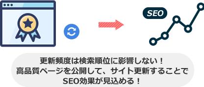 更新頻度は検索順位に影響しない! 高品質ページを公開して、サイト更新することで SEO効果が見込める!