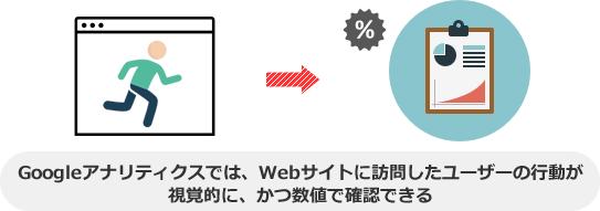 Googleアナリティクスでは、Webサイトに訪問したユーザーの行動が 視覚的に、かつ数値で確認できる