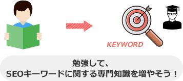 勉強して、 SEOキーワードに関する専門知識を増やそう!