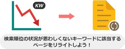 検索順位やユーザー行動のパフォーマンスが低いページを リライトしよう!