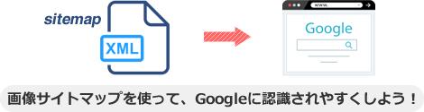画像サイトマップを使って、Googleに認識されやすくしよう!