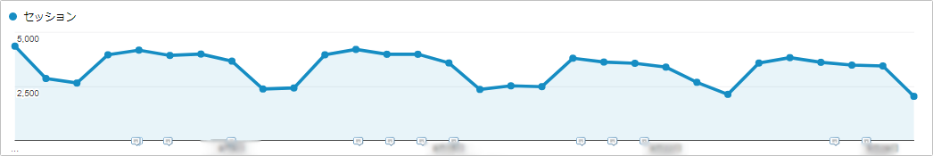 Googleアナリティクスのオーガニック検索の推移