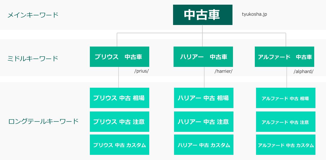 サイト設計例
