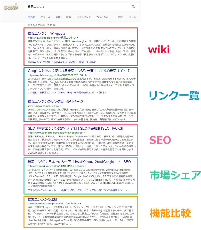 キーワード「検索エンジン」の検索結果とサイトタイプ