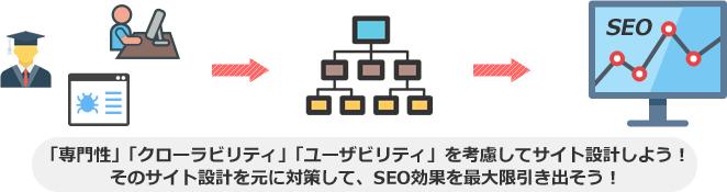「専門性」「クローラビリティ」「ユーザビリティ」を考慮してサイト設計しよう! そのサイト設計を元に対策して、SEO効果を最大限引き出そう!