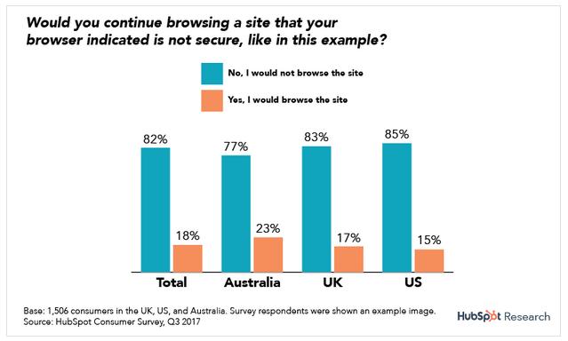 Chromeブラウザ利用ユーザーの約80%が警告表示により、ウェブサイトを離れる