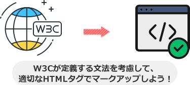 W3Cが定義する文法を考慮して、 適切なHTMLタグでマークアップしよう!