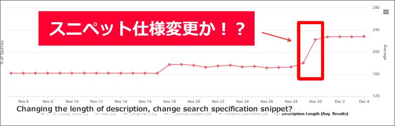 ディスクリプションの長さが変わる、Google検索結果のスニペット仕様変更か?