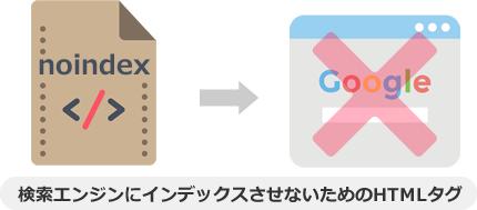 noindexは、Webページを検索エンジンにインデックスさせないためのHTMLタグ