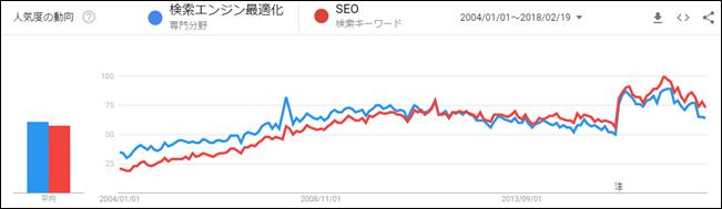 Googleトレンドによる「SEO」の人気度動向
