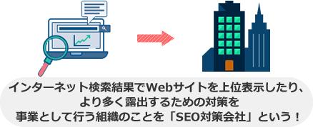 インターネット検索結果でWebサイトを上位表示したり、 より多く露出するための対策を 事業として行う組織のことを「SEO対策会社」という!
