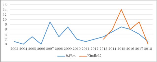 SEO本の出版年ごとの書籍数