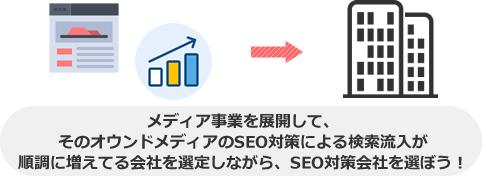 メディア事業を展開して、 そのオウンドメディアのSEO対策による検索流入が 順調に増えてる会社を選定しながら、SEO対策会社を選ぼう!