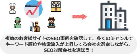 複数のお客様サイトのSEO事例を確認して、多くのジャンルで キーワード順位や検索流入が上昇してる会社を選定しながら、 SEO対策会社を選ぼう!