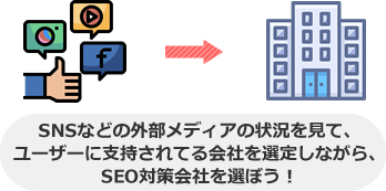 SNSなどの外部メディアの状況を見て、 ユーザーに支持されてる会社を選定しながら、 SEO対策会社を選ぼう!