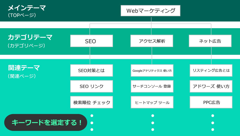 専門的なサイト設計の例