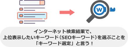 インターネット検索結果で、 上位表示したいキーワード(SEOキーワード)を選ぶことを 「キーワード選定」と言う!