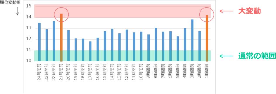 弊社管理130サイトのキーワード全体の順位変動状況