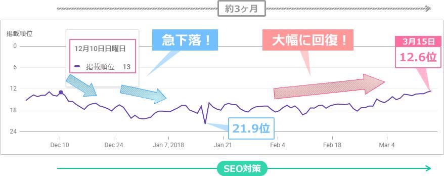 検索順位の推移(※SEO対策の結果)