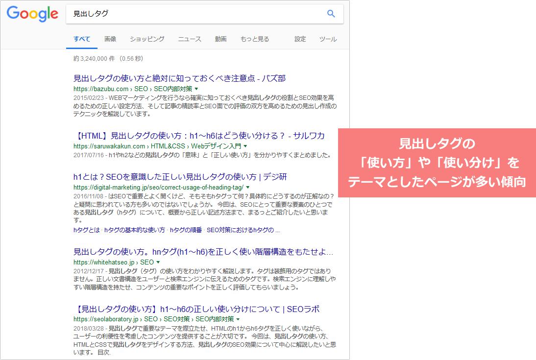 キーワード「見出しタグ」で検索した場合の競合上位ページの傾向