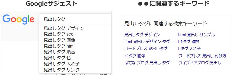 キーワード「見出しタグ」で検索した場合の「Googleサジェスト」と「関連するキーワード」