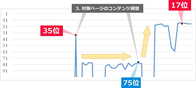 35位から対策ページのコンテンツ調整を繰り返し、19位まで上昇