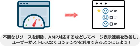 不要なリソースを削除、AMP対応するなどしてページ表示速度を改善し、 ユーザーがストレスなくコンテンツを利用できるようにしよう!